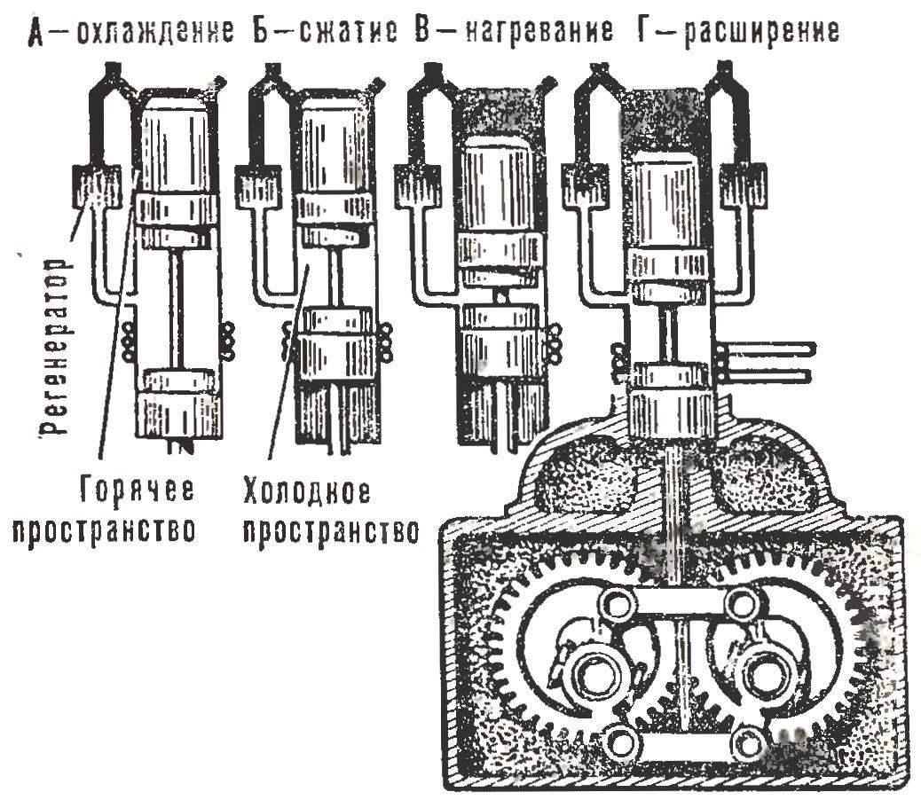 Схема рабочего цикла двигателя.
