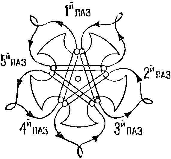 Рис. 3. Схема намотки роторных обмоток.