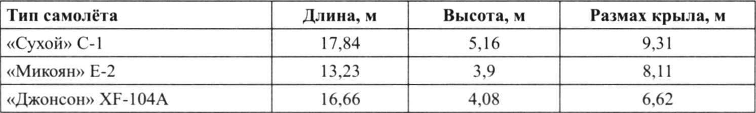 Таблица сравнительных размеров истребителей