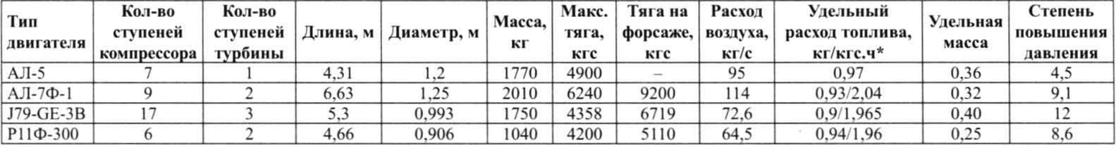 Таблица сравнительных характеристик ТРД самолётов Су-7, F-104A и МиГ-21Ф
