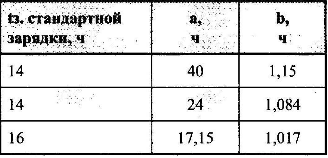 таблица выбора коэффициентов а и b