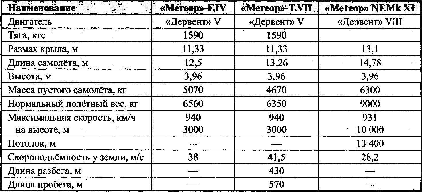 Основные данные самолётов семейства «Метеор»