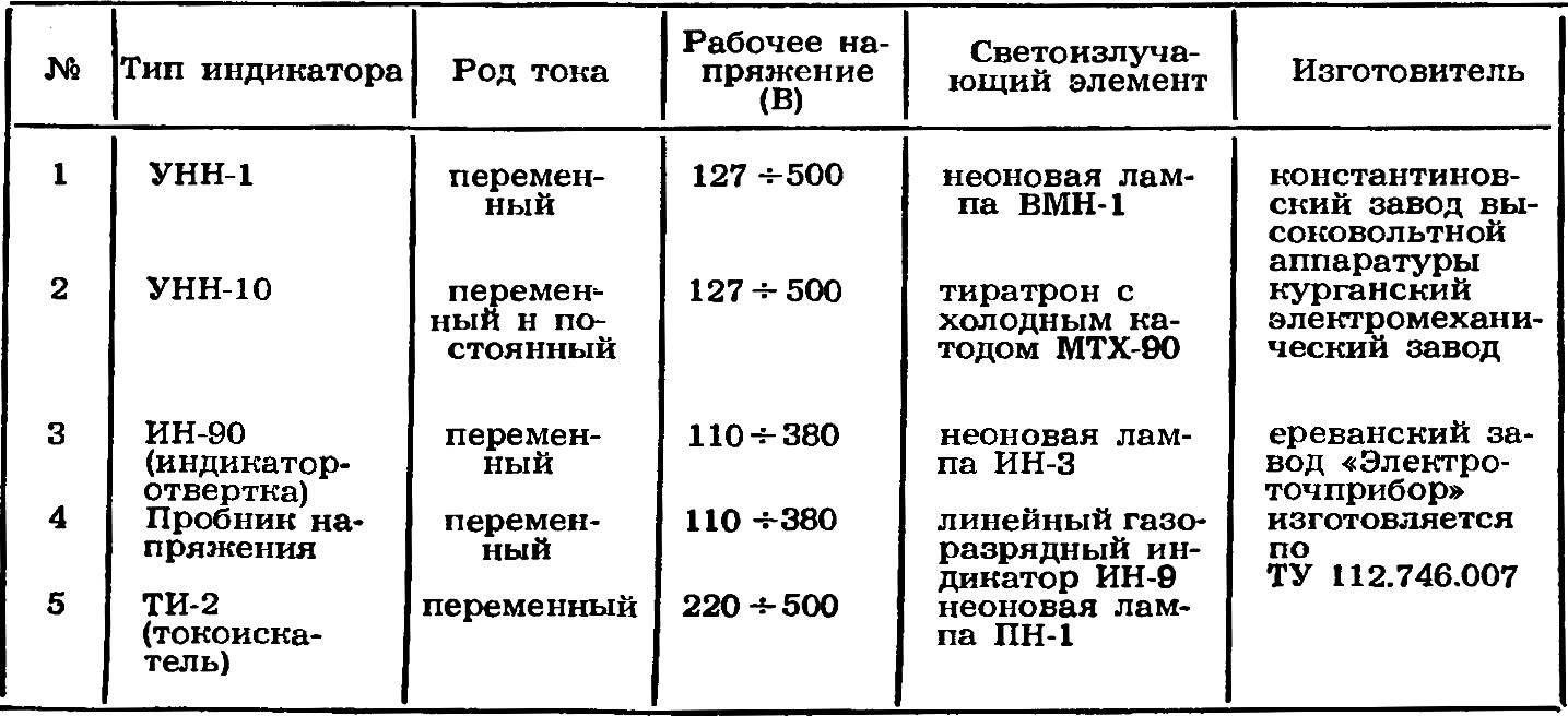 Основные параметры промышленных пробников