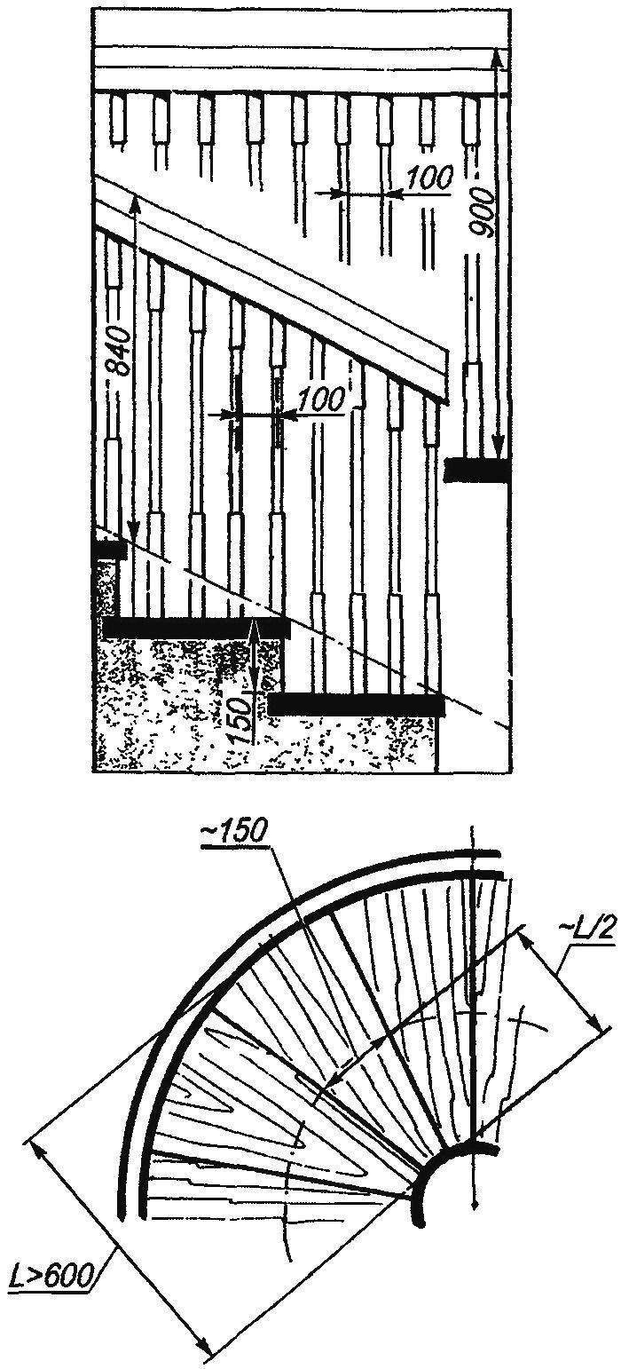 Основные геометрические размеры винтовой лестницы