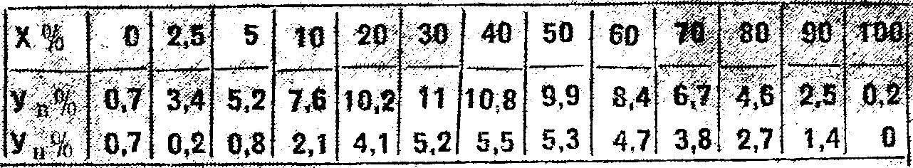 Таблица координат.