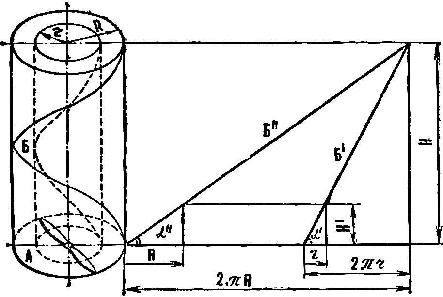 Рис. 1. Шаг винта и развертка винтовой линии