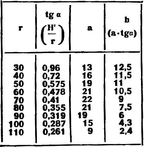 Аналитический расчет шаблонов винта H = 180, Н1 = 28,7
