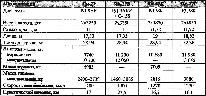 Основные данные самолетов-истребителей Як-27