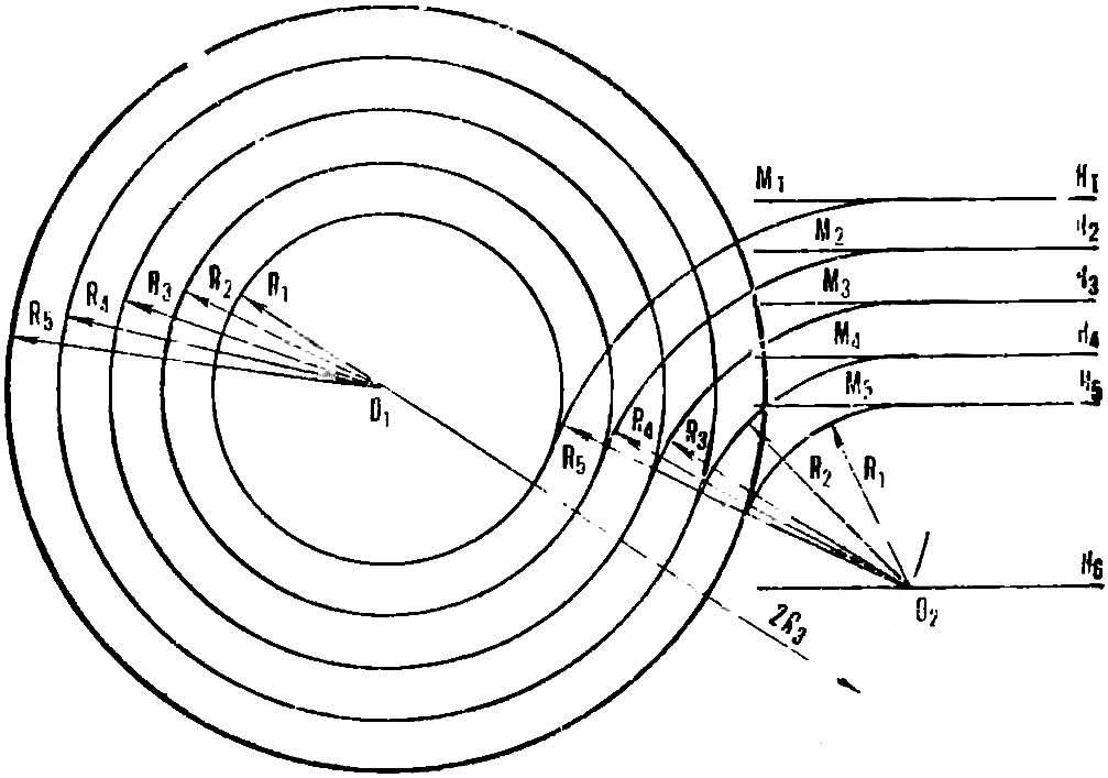 Схема построения закруглений трека