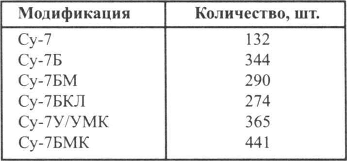 Серийный выпуск самолётов Су-7