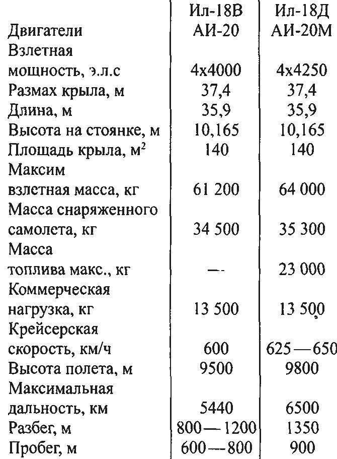 Основные данные пассажирских самолетов семейства Ил-18