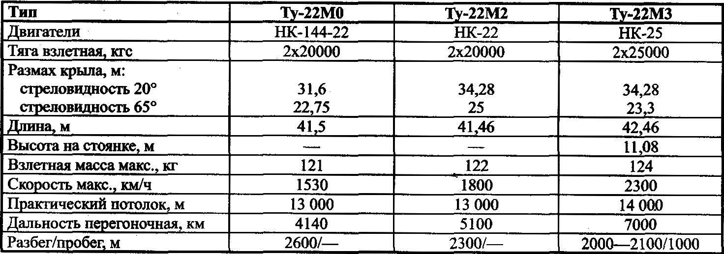 Основные данные самолетов семейства Ту-22М