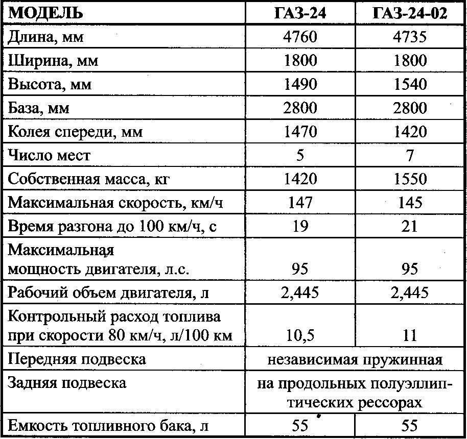 Технические характеристики автомобилей ГАЗ-24 и ГАЗ-24-02 «Волга»