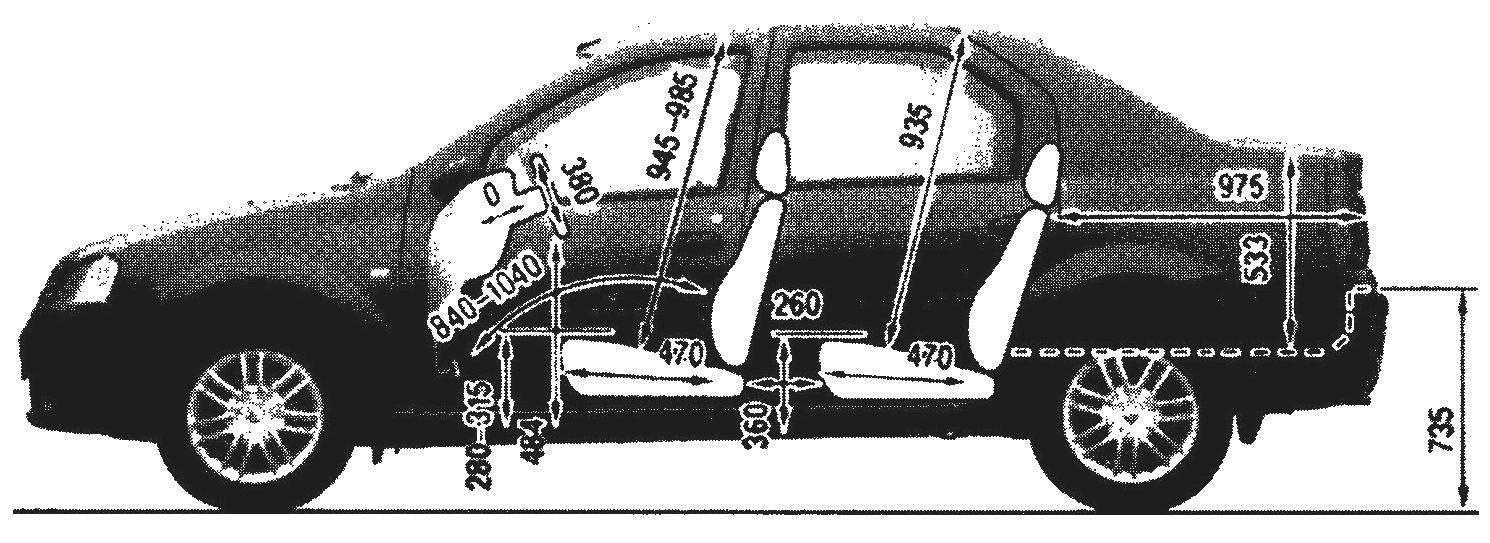 Основные размеры салона автомобиля