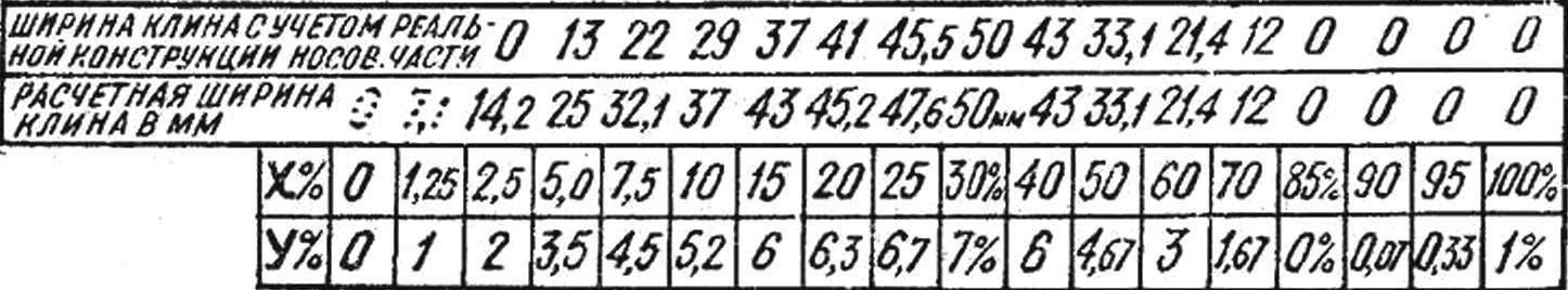 Рис. 5. Таблица ординат для построения S-образного профиля купола.
