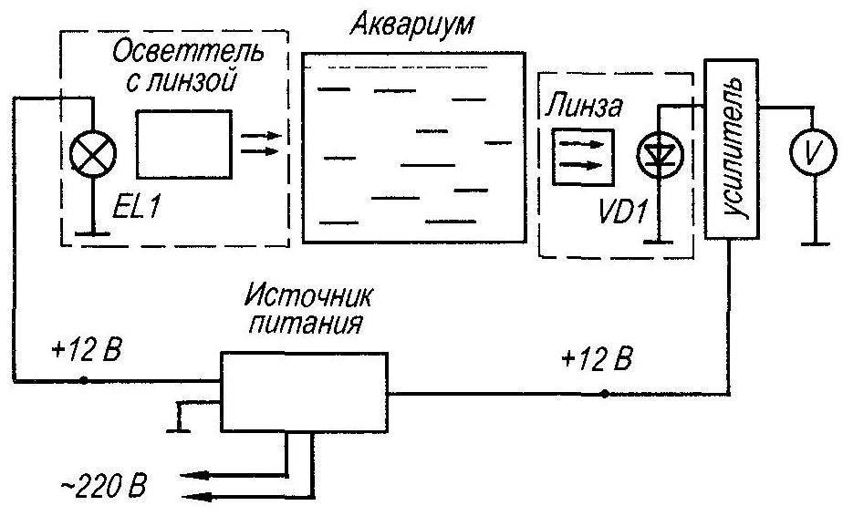 Рис. 1. Функциональная схема устройства для определения прозрачности воды в аквариуме