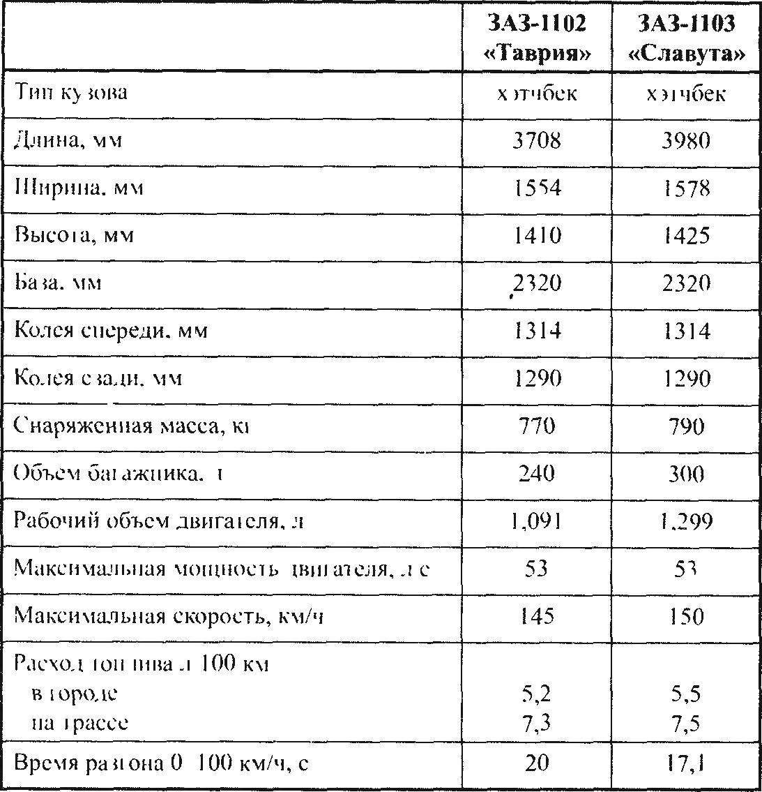 Технические характеристики автомобилей «Таврия» и «Славута»