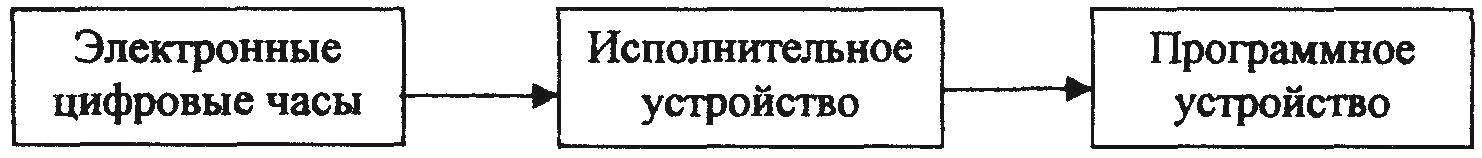 Рис. 1. Блок-схема автомата подачи школьных звонков