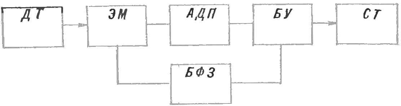 Рис. 1. Блок-схема электрифицированного термометра.