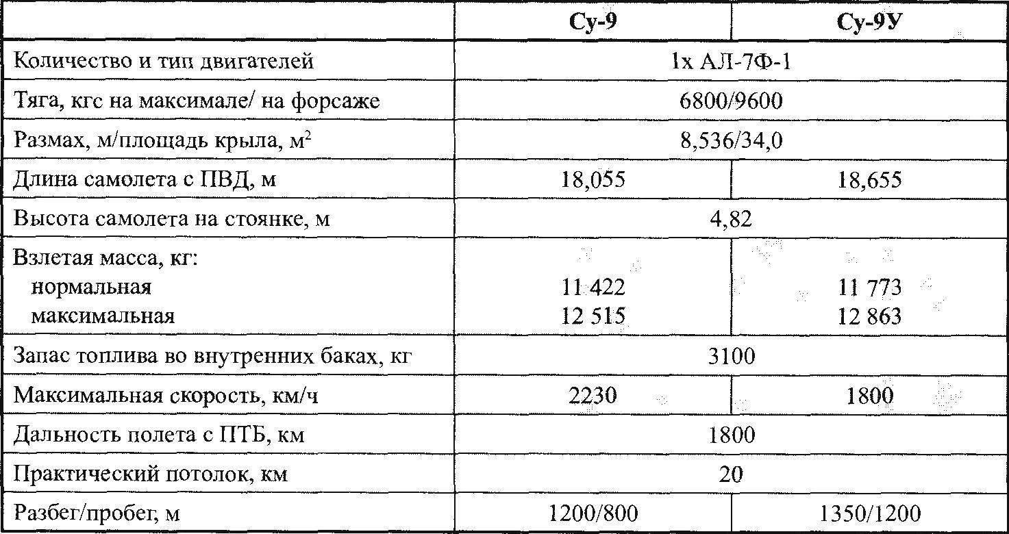 Летно-технические характеристики Су-9 и Су-9У