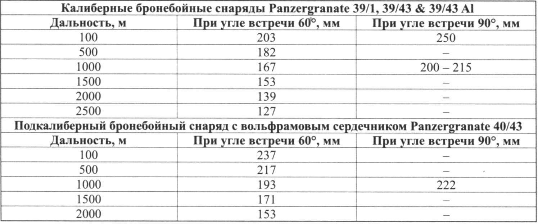 БРОНЕПРОБИВАЕМОСТЬ СНАРЯДОВ ПУШКИ PAK 43
