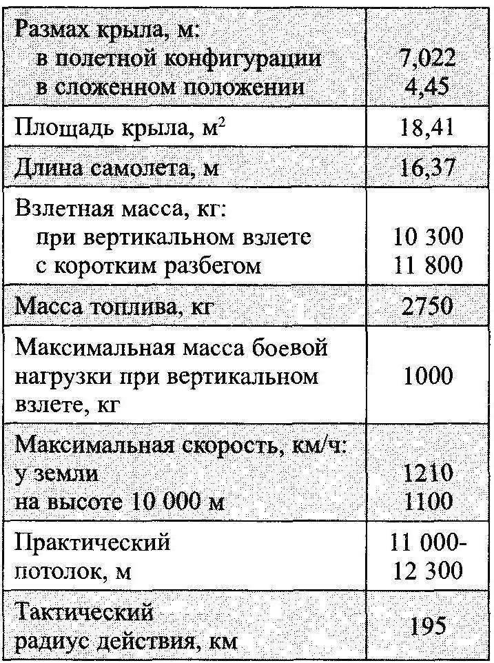 Основные характеристики СВВП Як-38 с двигателями Р27В-300 и РД36-35ФВР