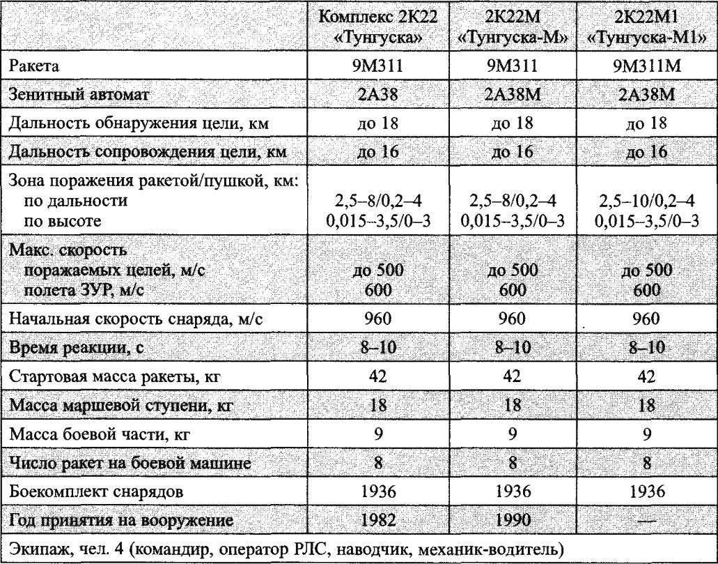 Основные характеристики ЗРПК «Тунгуска»