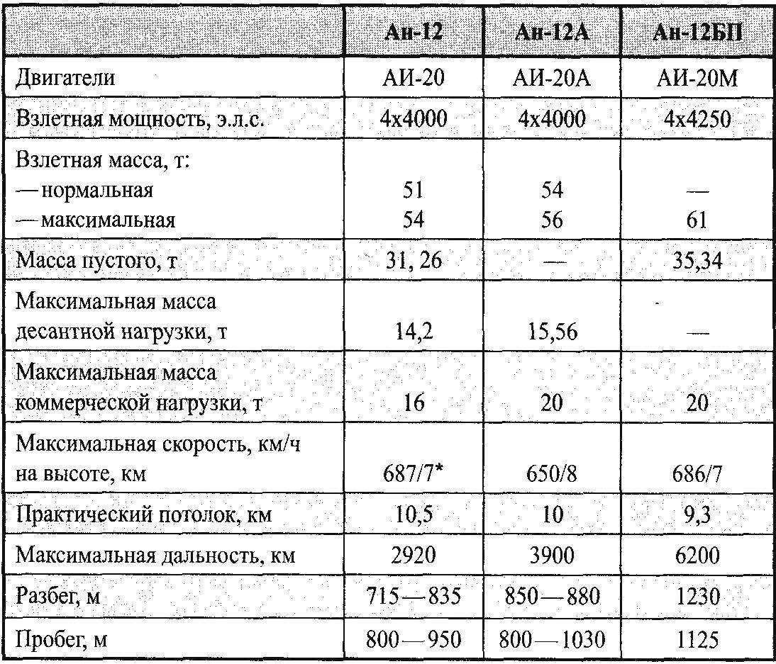 Comparative data of cargo aircraft