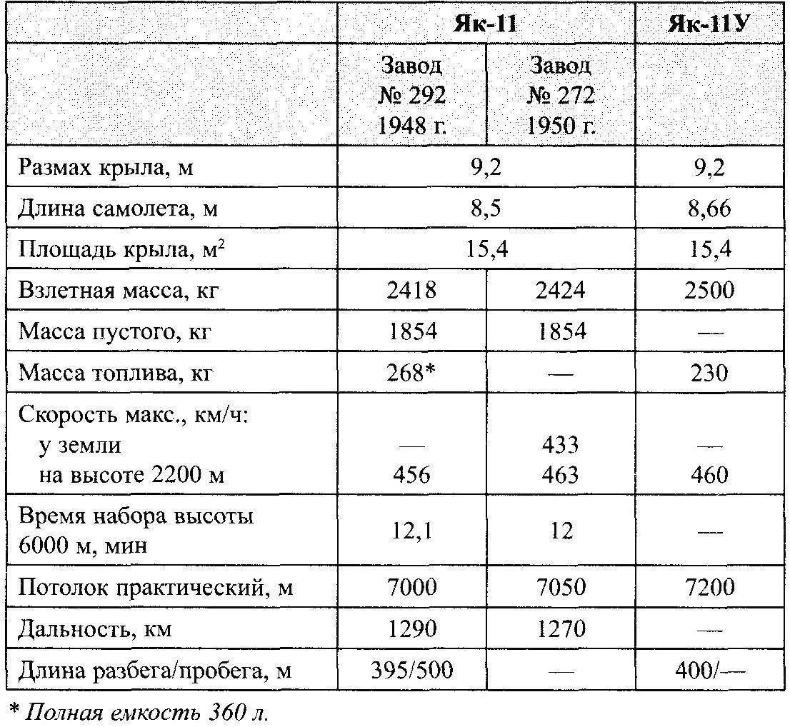 Основные характеристики учебно-тренировочного истребителя