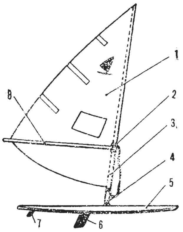 Рис. 5. Схема виндсерфера