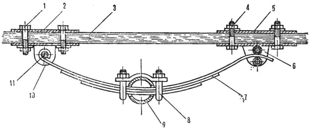 Рис. 4. Схема установки передней оси