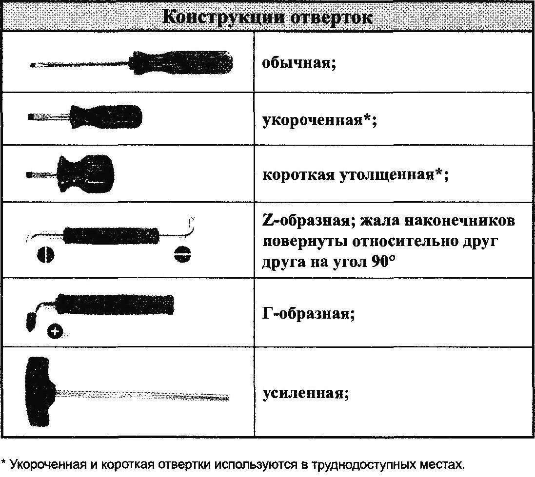 Design screwdriver