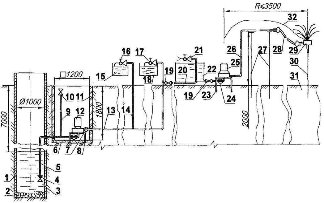 """Водоснабжение дома усадебного типа для бытовых нужд и полива огородных растений (все трубы — водопроводные, с проходным сечением 3/4"""", наружным диаметром 26 мм)"""