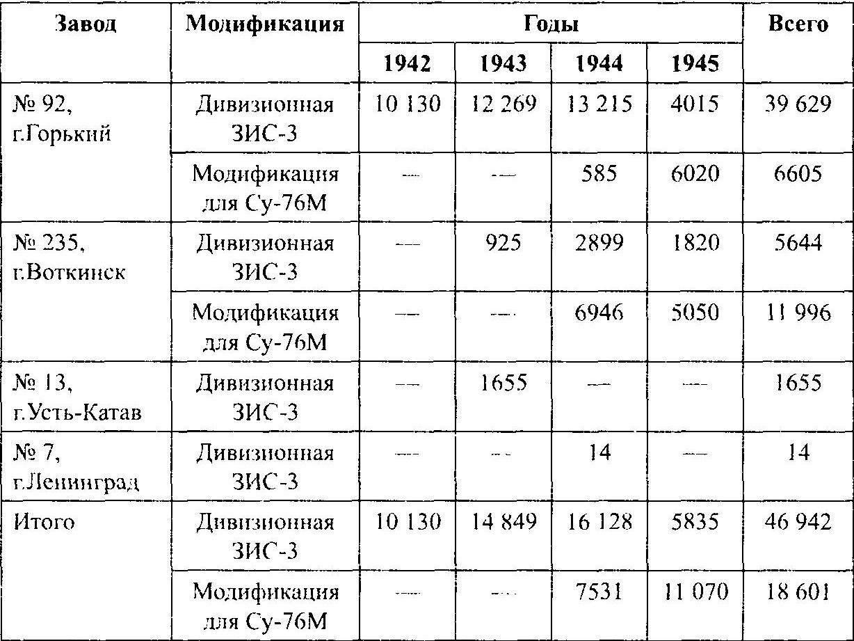Производство дивизионной пушки ЗИС-З на заводах Наркомата вооружения СССР в 1942 —1945 гг.