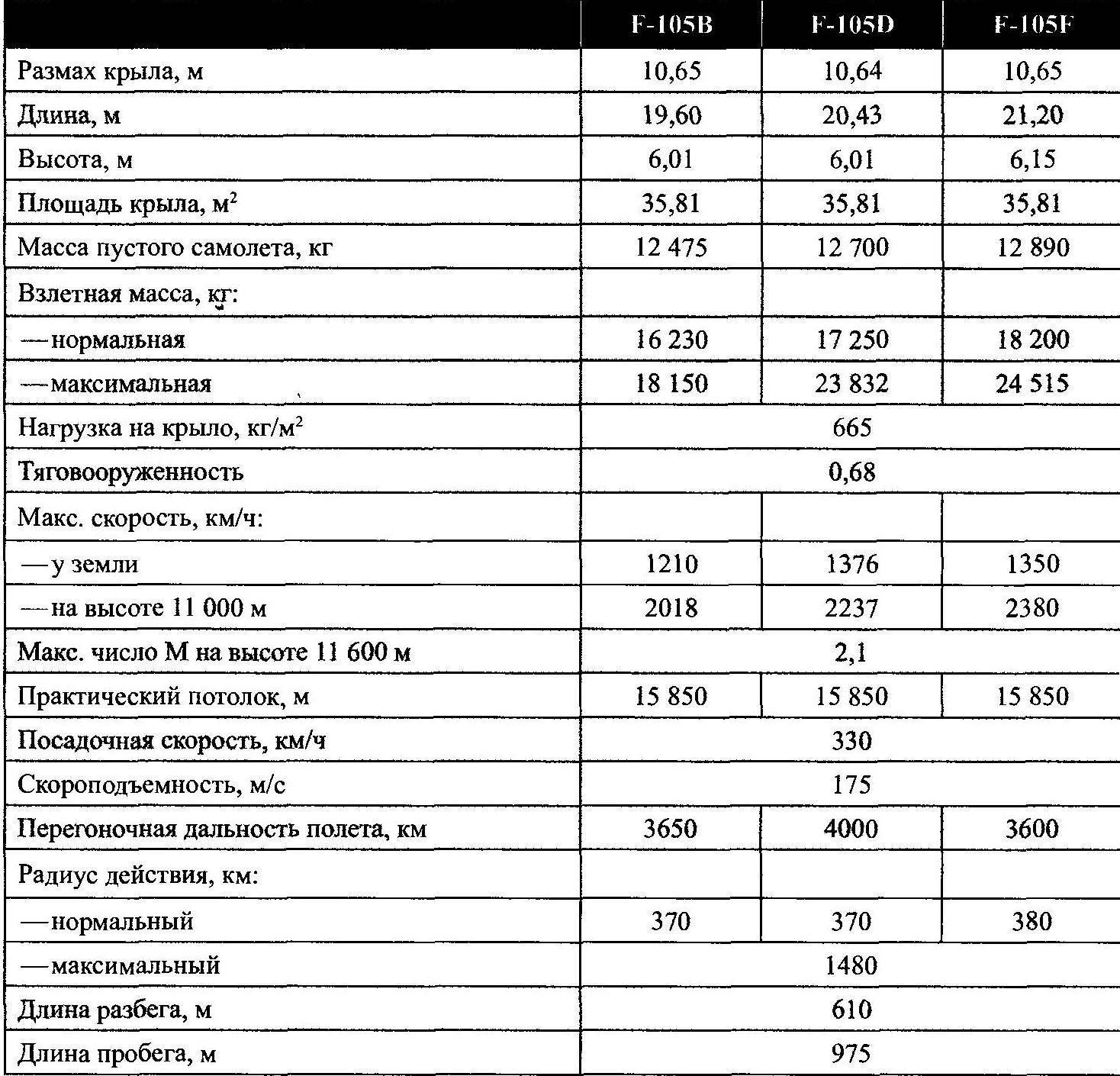 ЛЕТНО-ТЕХНИЧЕСКИЕ ХАРАКТЕРИСТИКИ САМОЛЕТОВ F-105 ОСНОВНЫХ МОДИФИКАЦИЙ