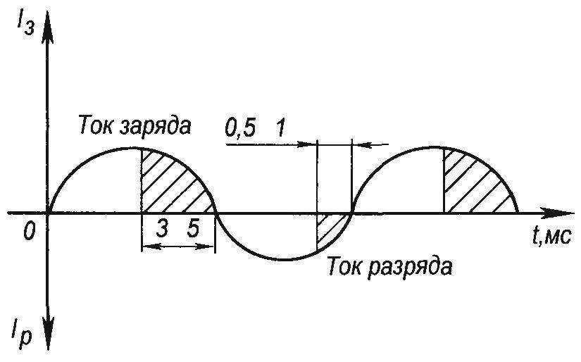Рис. 1. График зарядно-разрядного тока