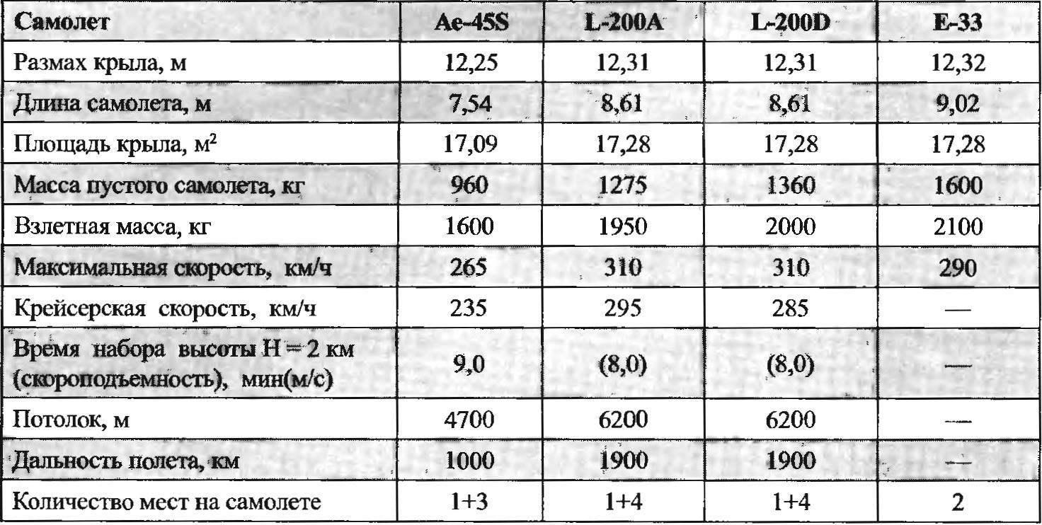 Летно-технические характеристики легких пассажирских самолетов, производившихся заводом «Лет-Куновице»