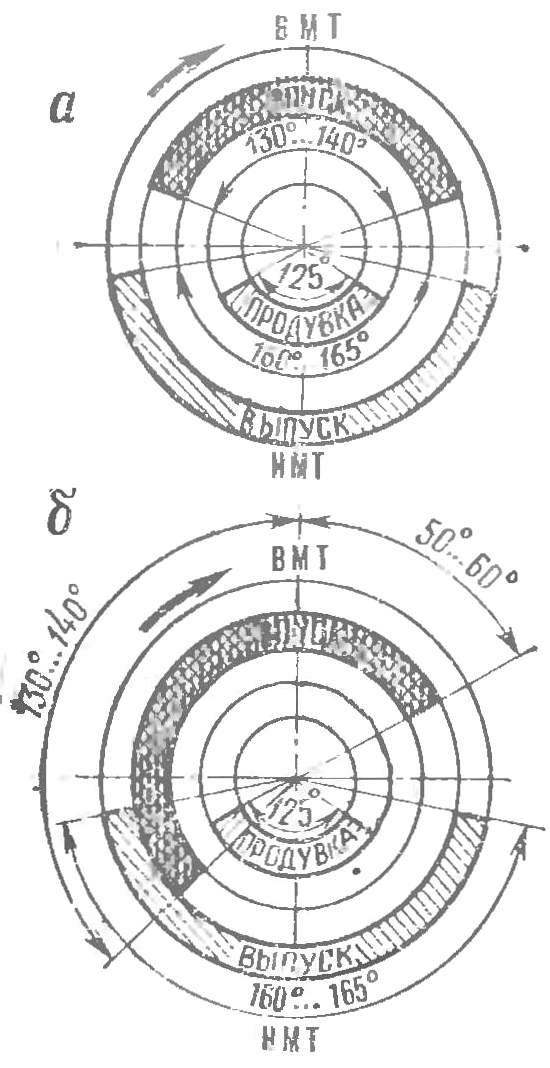 Рис. 1. Симметричные (вверху) и несимметричные (внизу) фазы газораспределения двухтактного двигателя.