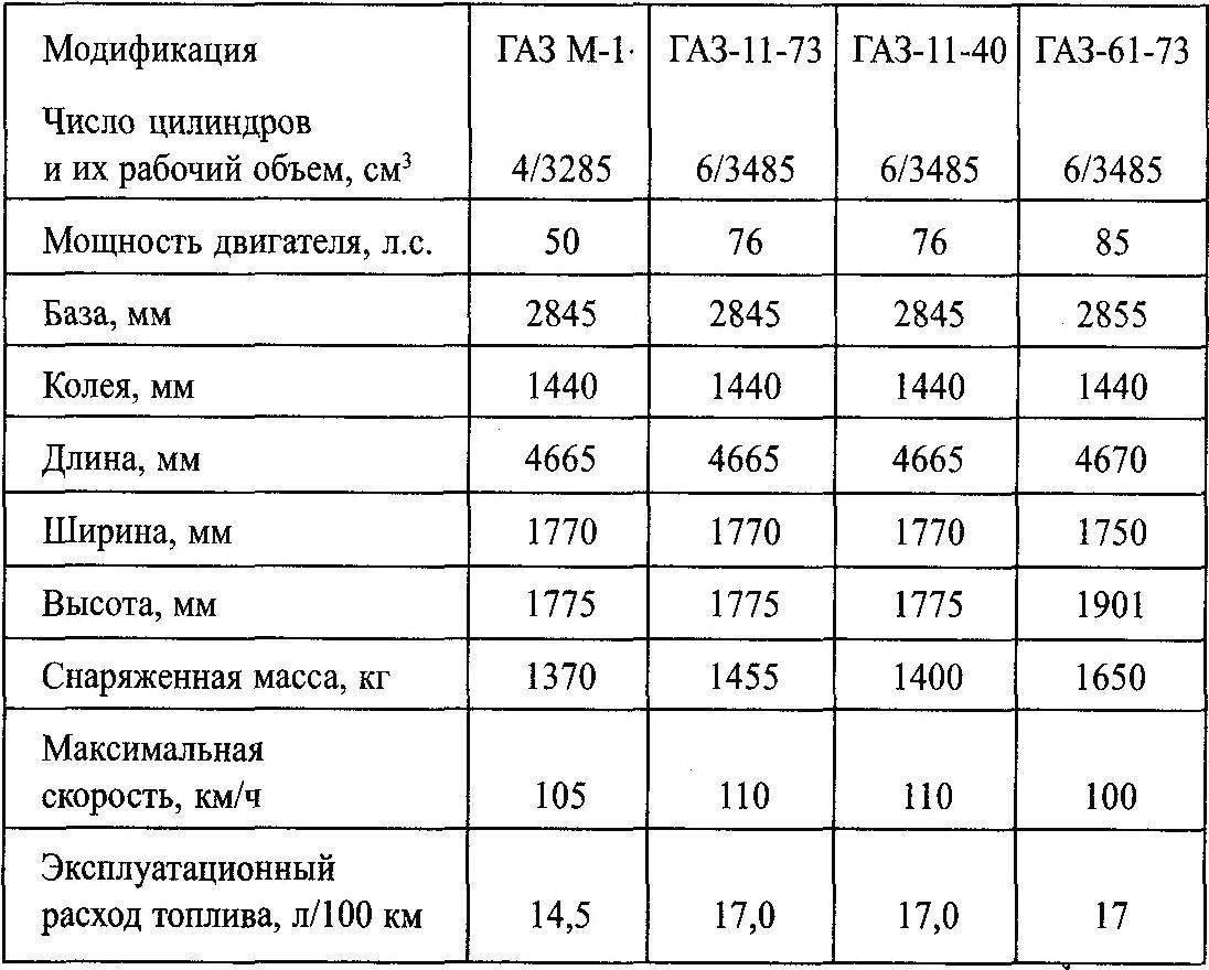 Технические характеристики автомобилей семейства ГАЗ М-1