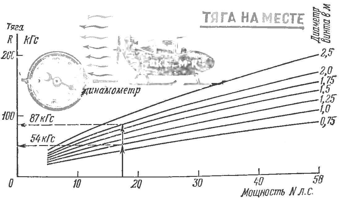 Рис. 1. График взаимозависимости между диаметром винта, мощностью и тягой.