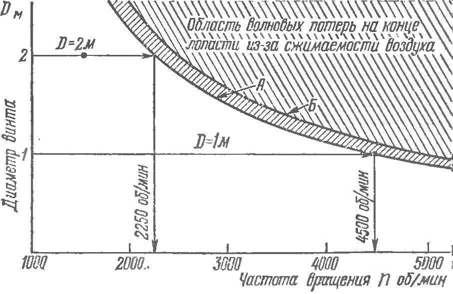 Рис. 2. График взаимозависимости между диаметром винта и частотой его вращения.