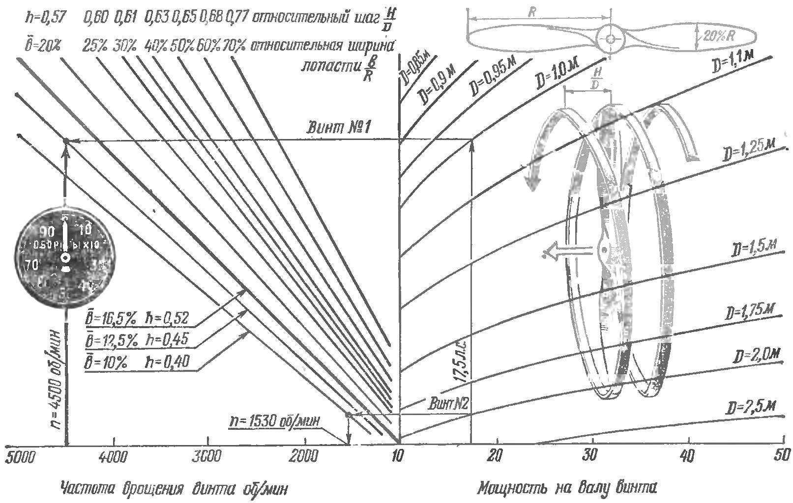 Рис. 4. Определение возможных геометрических размеров винта по оборотам и мощности двигателя.