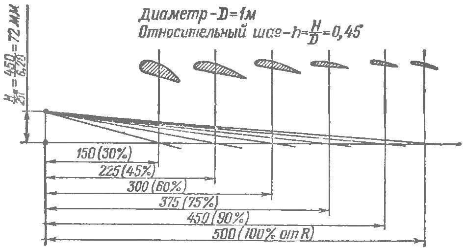 Рис. 5. Пример построения углов установки сечений лопасти винта постоянного шага. Диаметр 1 м, относительный шаг h=H/D=0,45.