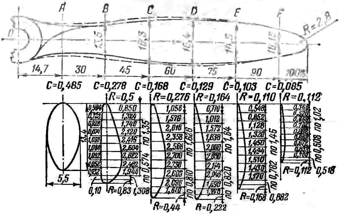 Рис. 6. Геометрические размеры лопасти двухлопастного винта (в процентах от радиуса) при ширине лопасти 16,5%.