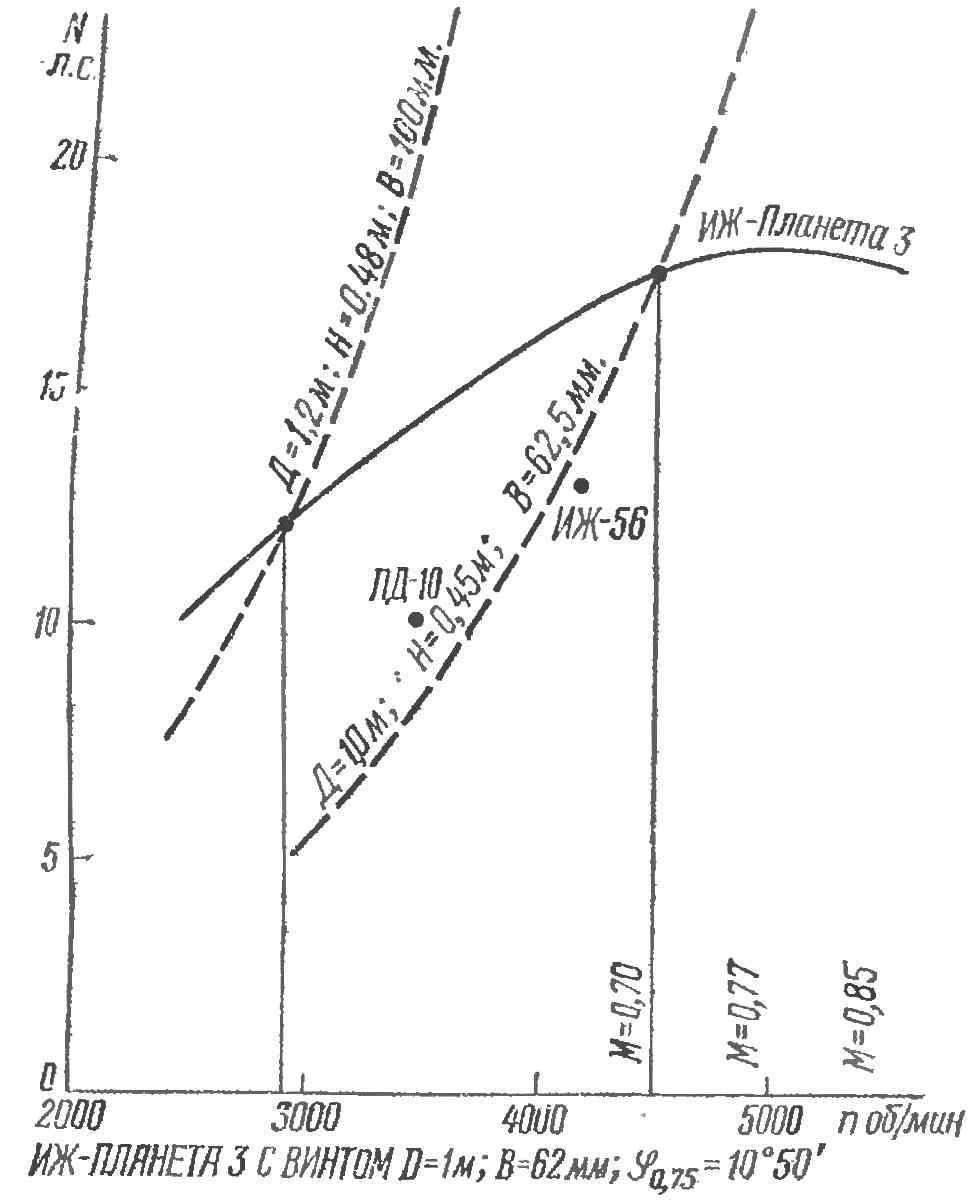 Рис. 7. Внешняя и дроссельная характеристики двигателя «ИЖ-«Планета-3» с винтом D=1 м, В = 62,5 мм, S 0,75 = 10o50'.