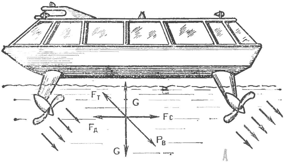 Рис. 1. Предполагаемый внешний вид винтохода и его основные режимы работы