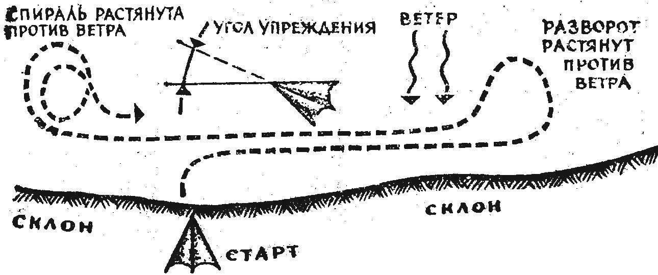Рис. 2. Схема парящего полета в динамическом потеке обтекания. В зависимости от конфигурации склона длина маршрута может колебаться в пределах от 200—300 м до нескольких километров. Развороты в конце маршрута выполняются, нам правило, в сторону «от склона» и растягиваются против ветр»для нейтрализации сноса.