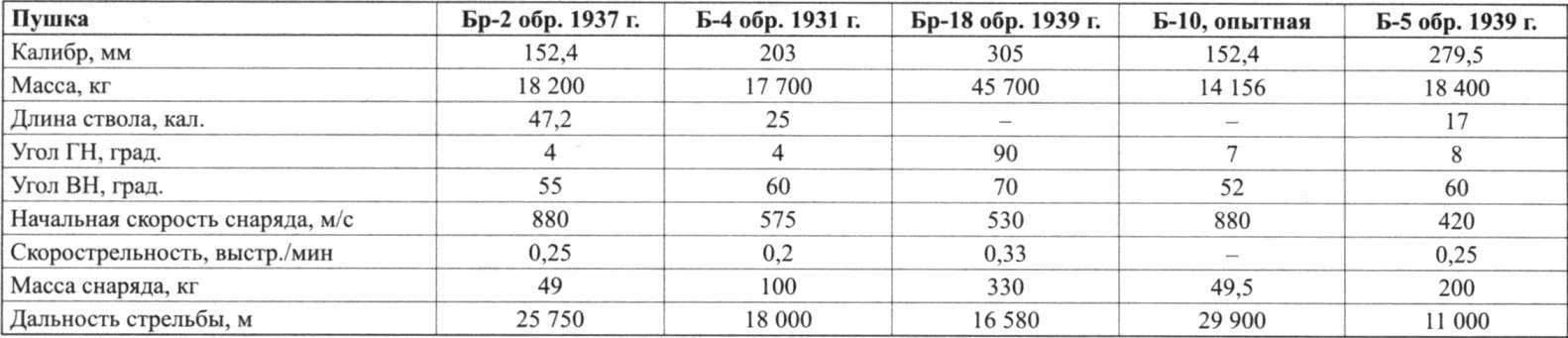 ТЕХНИЧЕСКИЕ ХАРАКТЕРИСТИКИ ПУШЕК ПРОЕКТА СУ-14
