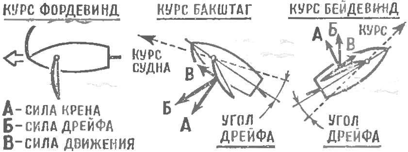 Рис. 5. Схема сил, действующих на парусное судно.
