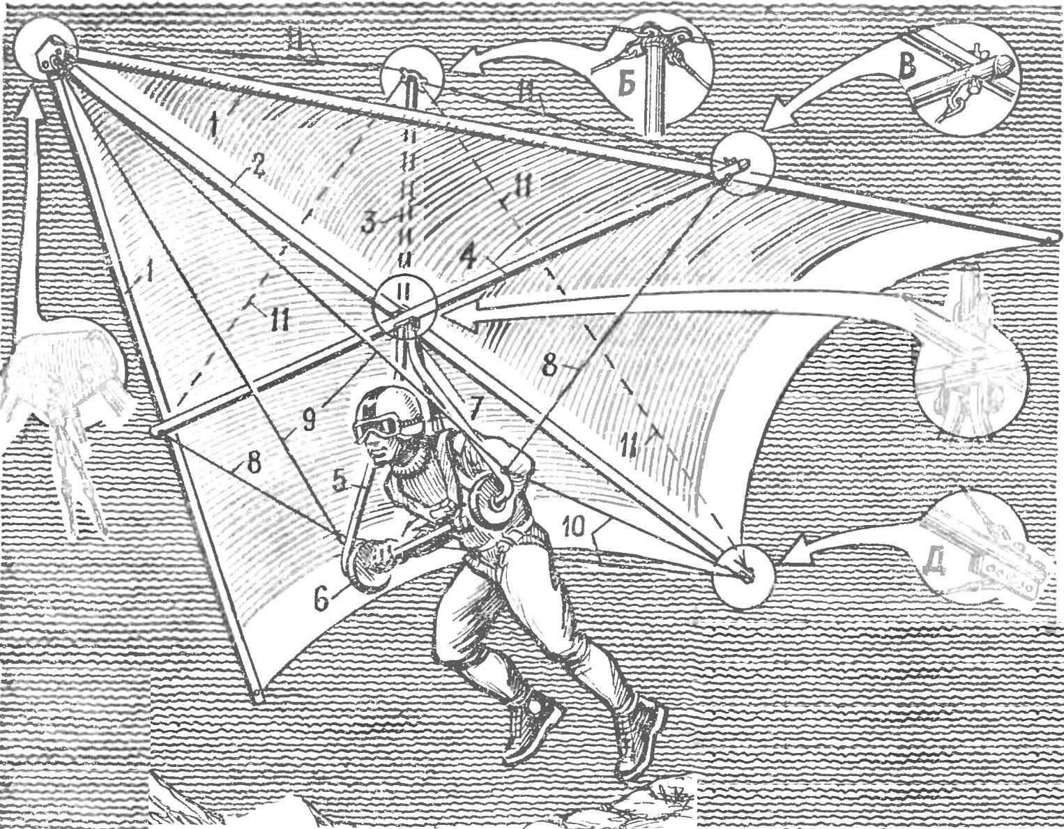 Рис. 1. Дельтаплан и его основные узлы